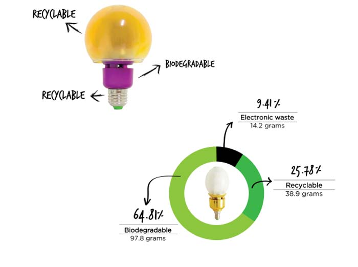 Bombilla-LED- Sinergized- medio ambiente- iluminación- luz- bombillas