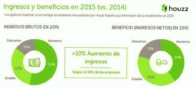 Houzz.es – previsión – informe - plataforma online - decoración