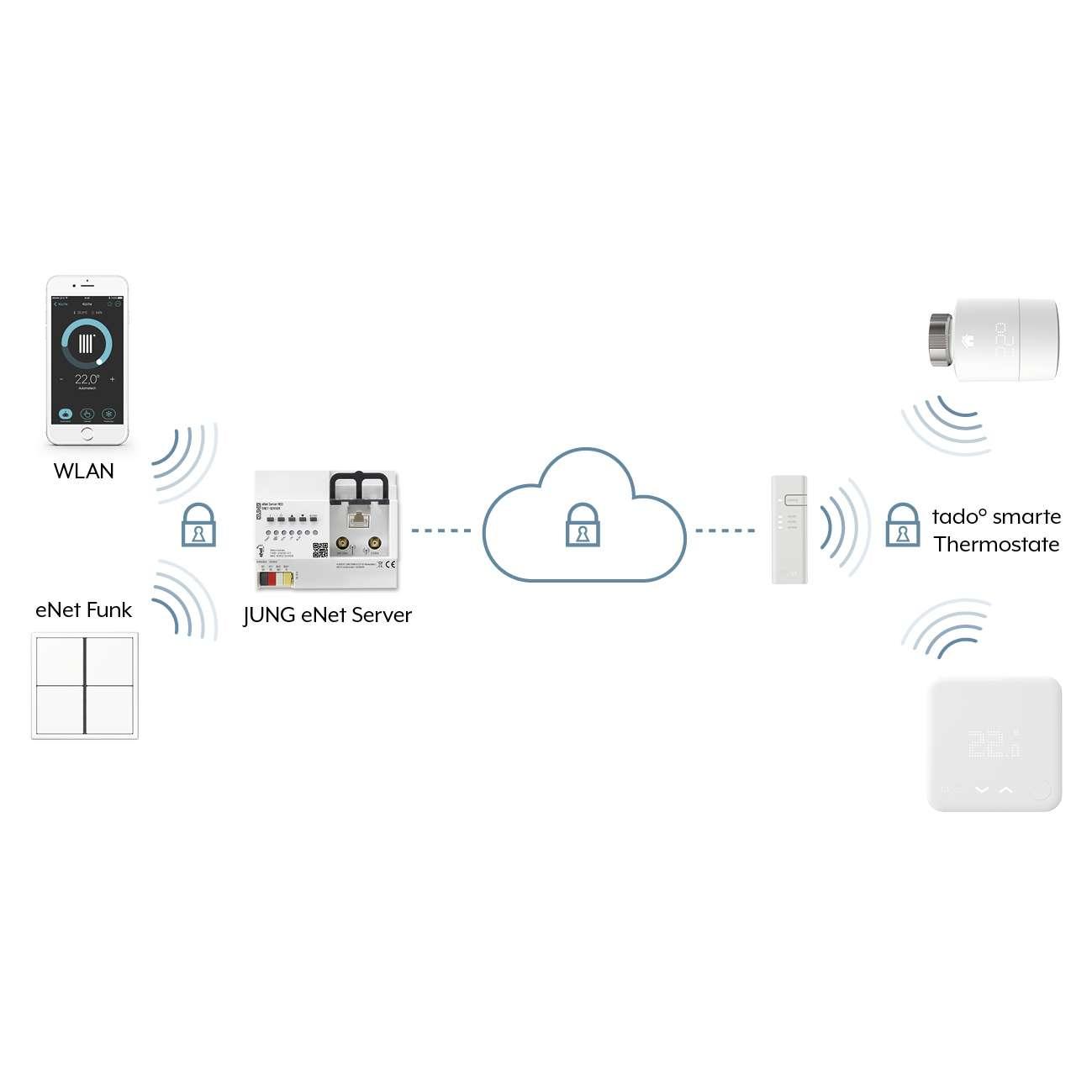 jung lanza smart home una app para el control remoto de enet su sistema dom tico inal mbrico. Black Bedroom Furniture Sets. Home Design Ideas