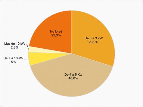 hogares, smart home, ahorros energéticos , CNMC