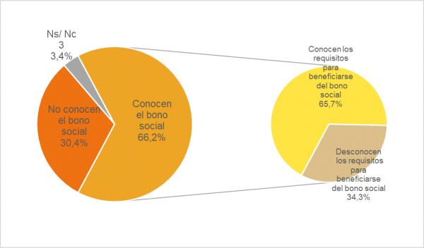 hogares, CNMC, ahorros energéticos, smart home
