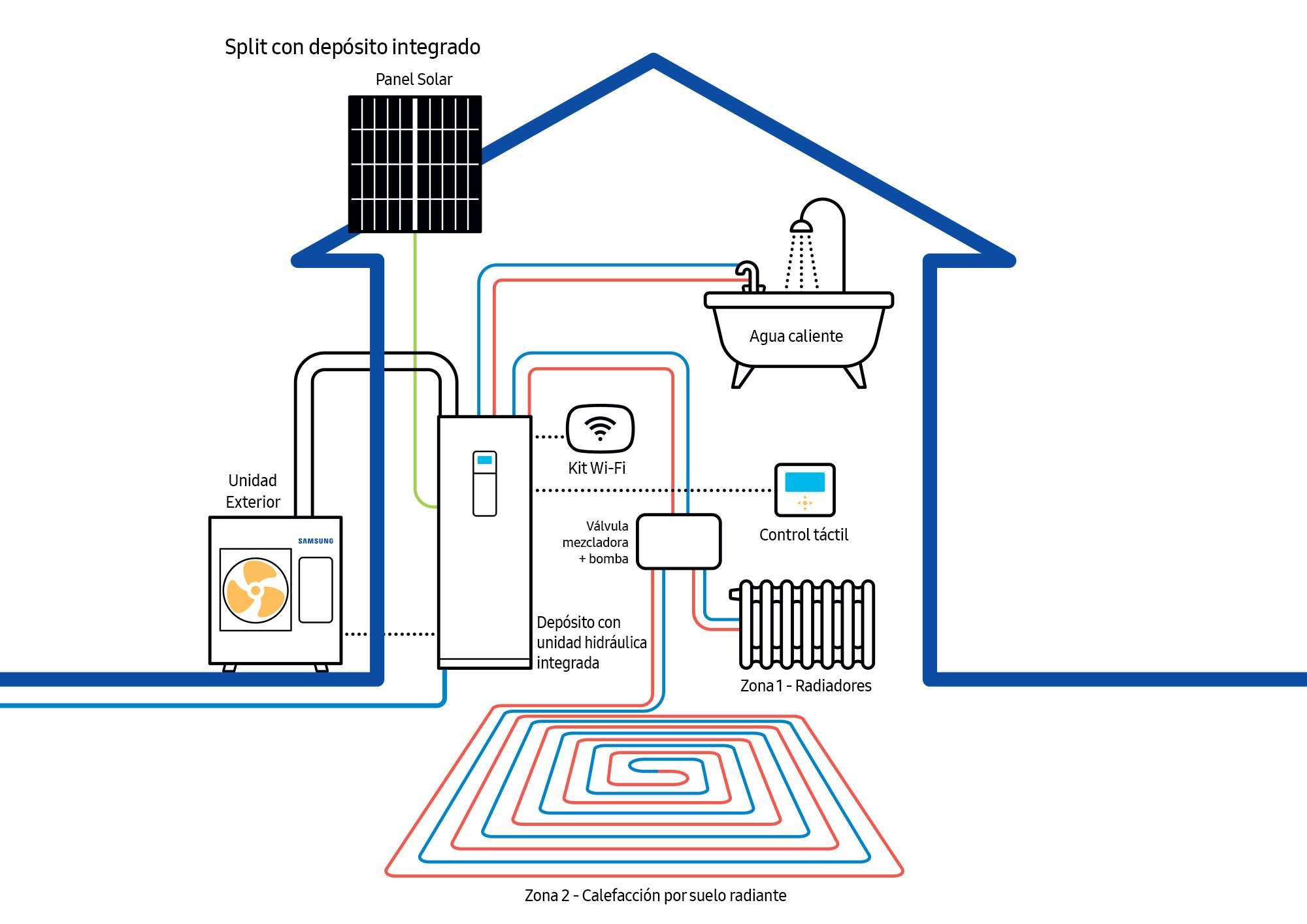 ClimateHub, hogar, samsung, calefacción