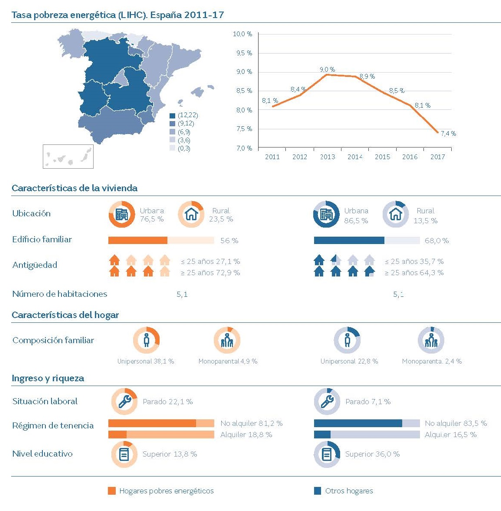 pobreza energética, hogar, desempleados