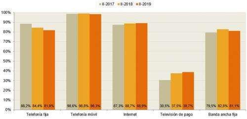 CNMC, hogares españoles, telecomunicaciones