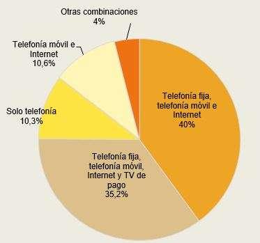 hogares españoles, telecomunicaciones, CNMC